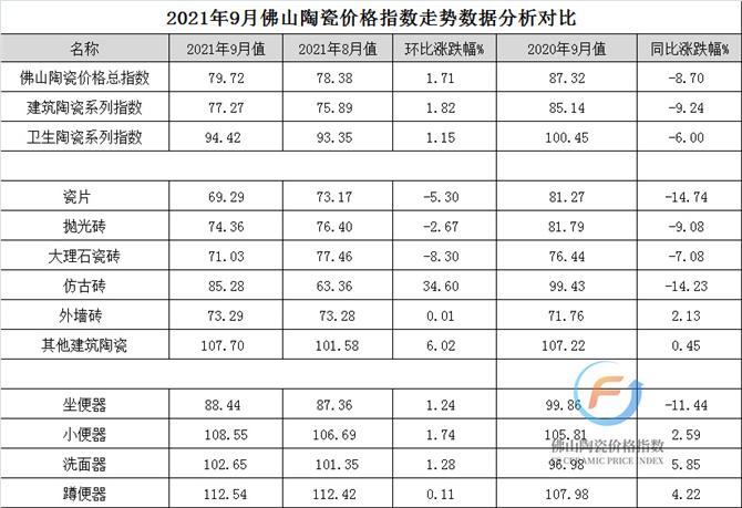 (加水印)2021年9月佛山陶瓷价格指数走势数据分析对比图.jpg